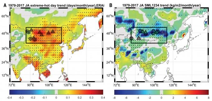 1979~2017년 사이 폭염 발생 일수(왼쪽)와 토양 수분(오른쪽)의 변화를 지도에 표시했다. 붉은색은 늘어난 곳이고 파란색은 줄어든 곳이다. 동아시아 내륙(사각형) 지역은 폭염 빈도는 늘고 토양 수분은 줄었음을 알 수 있다. 사이언스 논문 캡쳐