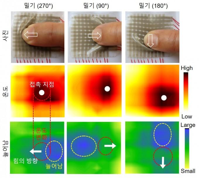 전자피부를 실제로 밀었을 때의 인식 이미지. 접촉한 부분의 온도변화, 힘의 방향을 정확하게 인식한다. 포스텍 제공