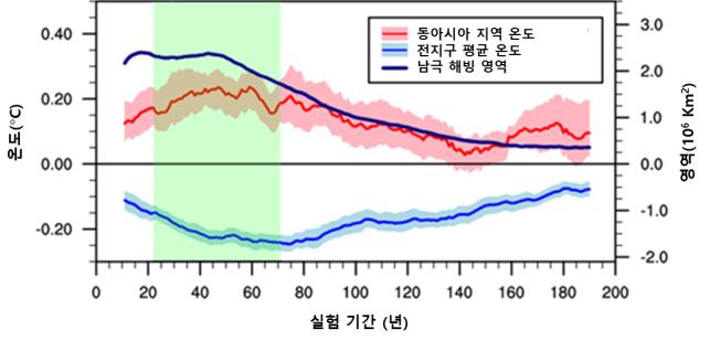 극지연구소 함동연구팀이 남극 빙하가 녹은 물이 바다로 유입될 때 향후 200년간 일어나는 변화를 기후 모델로 분석한 결과. 22~71년 후(연두색 구간) 동아시아 지역의 온난화가 뚜렷하게 나타난다. 극지연구소 제공