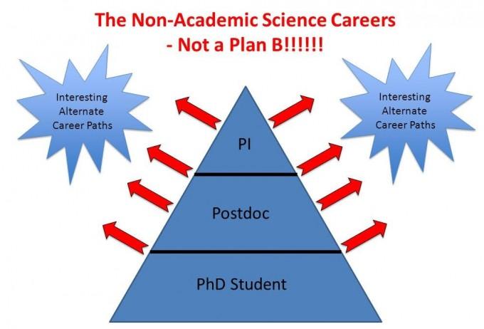 과학기술계의 인력구조 피라미드는 점차 심각해지고 있다. 출처 Post-phD Carrer Trajectory & Funding (https://slideplayer.com/slide/8978488)
