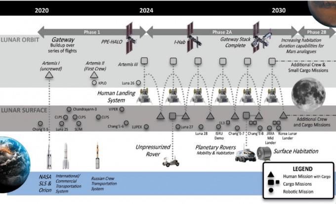 GER 부록에 수록된 전 세계의 달 탐사 로드맵이다. ISECG 제공