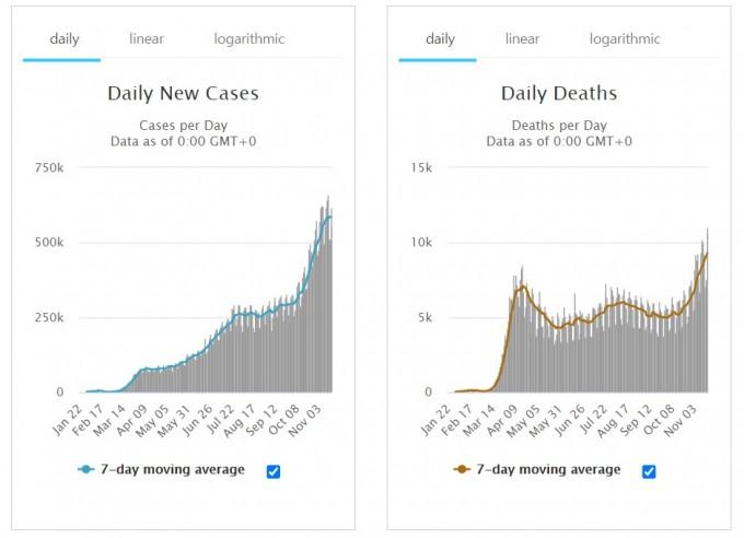 20일 전세계 하루 신규 환자수(왼쪽)과 사망자수를 비교한 그래프다. 막대는 하루 신규 발생자수고 선은 7일 평균치를 추적한 그래프다. 둘 다 증가세를 기록하고 있는 가운데 특히 사망자수가 연일 역대 최고를 경신하고 있다. 월드오미터 화면 캡쳐