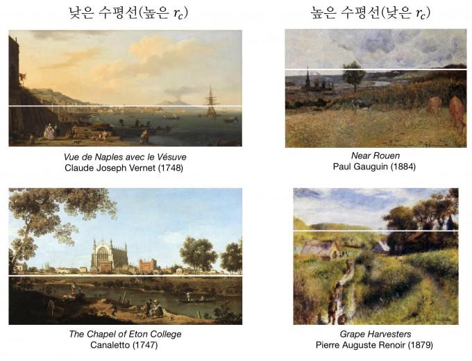 18세기 작가들이 그린 작품(왼쪽)과 폴 고갱, 오귀스트 르느와르가 그린 그림(오른쪽)의 차이. 고갱과 르느와르의 풍경화는 공통적으로 수평선이 위로부터 3분의 1 지점에서 나타난다. 정하웅 교수 제공