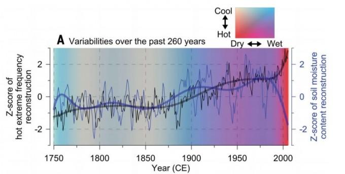 1750년대부터 현재까지의 폭염 발생 일수(검은선)와 토양 수분 저장량(파란선)을 그래프로 표시했다. 폭염과 토양 수분 모두 20세기 말부터 급격히 변화하고 있다. 사이언스 논문 캡쳐