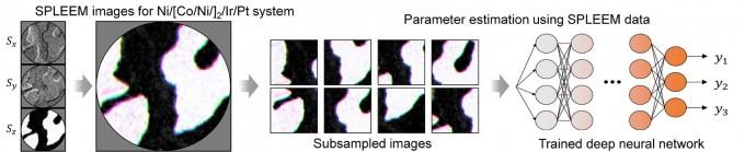 학습된 이미지를 바탕으로 AI가 실제 실험으로 측정된 자성 도메인의 패턴을 인식하는 과정을 나타낸 그림이다. 사이언스 어드밴시스 논문 캡쳐