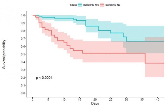 이탈리아와 스웨덴에서 입원 환자를 대상으로 생존률을 추적한 그래프다. 파란색이 바리시티닙을 투여한 환자군으로, 시간이 지나도 생존률이 낮게 떨어졌다. 이는 중증 발전이 그 만큼 적고 위중 상태나 사망에 이르는 환자수도 적다는 뜻이다. 연구팀은 중증 치료제로 개발할 가능성에 주목했다. 사이언스 어드밴시스 논문 캡쳐