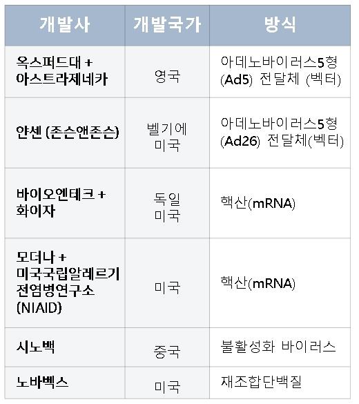 백신제조사와 개발 중인 백신의 방식을 정리했다. 고재원 기자 jawon1212@donga.com