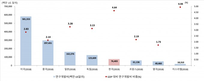 주요국 총 연구개발비 및 GDP 대비 연구개발비 비중 비교. 과기정통부 제공.
