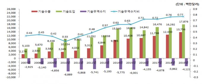 2006년부터 2018년까지의 한국 기술무역 추이를 나타냈다. 과학기술정보통신부 제공.