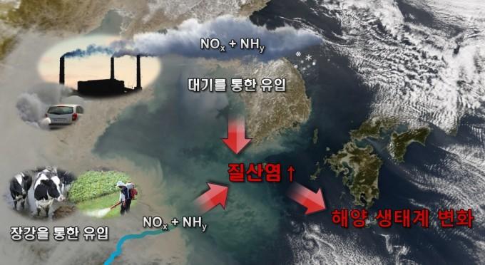 연구진이 분석한 동북아 해역의 질소 오염물질과 변화. 포스텍 제공.