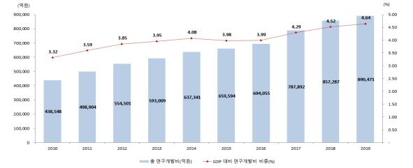 국내 총 연구개발비 및 GDP 대비 연구개발비 비중 추이. 과기정통부 제공.