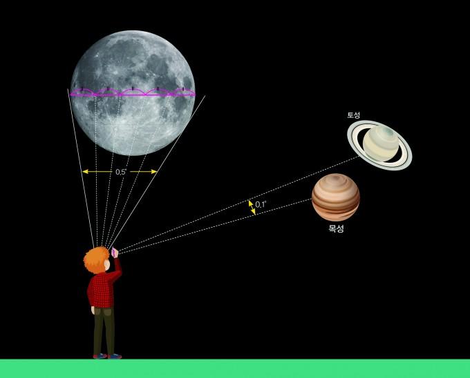 이달 21일 저녁에 목성과 토성이 남서쪽 하늘에서 0.1도까지 접근할 예정이라고 과학동아천문대가 17일 밝혔다. 이는 보름달의 각지름을 다섯 등분했을 때와 같은 거리로 두 행성이 이 정도로 가까워진 모습을 제대로 관측할 수 있는 것은 800년 만이다. 동아사이언스