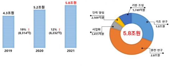 올해 과학기술 R&D에 5조8161억 원 투입…기초·원천↑