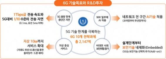 위성+이동통신 결합한 6G 핵심기술 R&D 본격화한다
