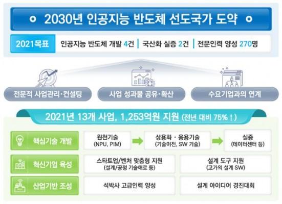 AI 반도체 개발과 기반 마련에 올해 1253억원 투자
