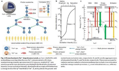 나노물질이 빛 에너지 고효율로 증폭하는 '광사태현상' 첫 발견