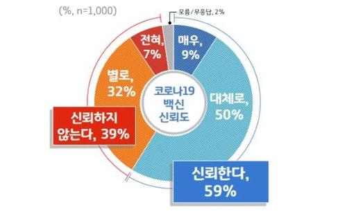 경기도민 68%