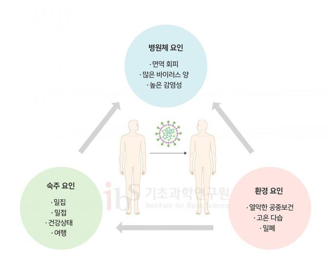 병원체의 인간-인간 전파에 영향을 미치는 요인