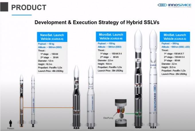 이노스페이스가 개발중인 소형 발사체는 50kg급, 150kg급, 500kg급으로 나뉜다. 한국항공우주연구원 유튜브 캡처