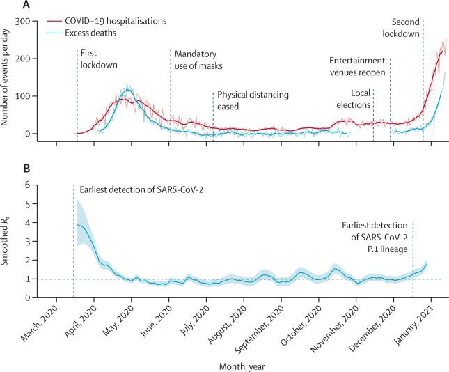 위쪽 그래프는 마나우스시의 일일 코로나19 입원환자 발생(파란색)과 사망자(빨간색)을 보여준다. 4월 말 1차 유행을 겪은 마나우스는 이후 환자 규모를 꾸준히 유지해 왔다. 그러다 12월 들어 다시 재유행이 시작됐다. 아래 그래프는 재생산지수(R)를 나타냈다. 랜싯 제공