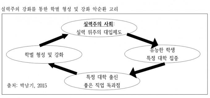 출처 박남기, 실력주의사회에 대한 신화 해체(2016)