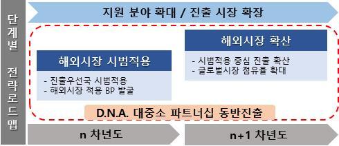 [과학게시판] 대기업·중견·중소기업 협력 융합서비스 세계시장 진출사업 공모 外