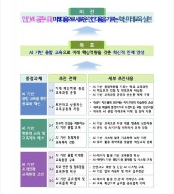 서울 학생들, 인공지능 기반 교과과정·융합지식 배운다