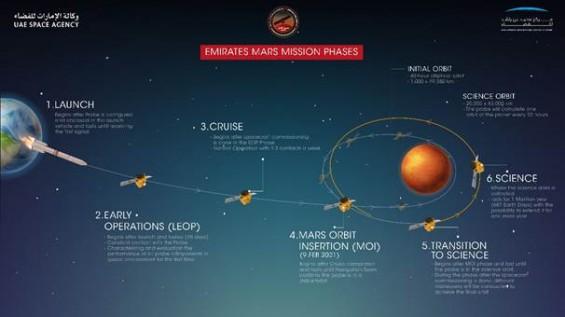 '불가능은 가능하다' 중동강소국 UAE 화성탐사선 '아말' 화성 탐사 의의