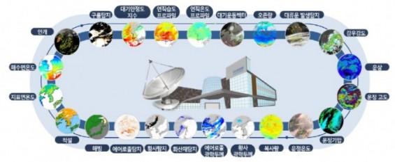 아·태 지역 날씨 감시하는 우주의 눈 천리안2A 영상 캄보디아·방글라데시도 쓴다