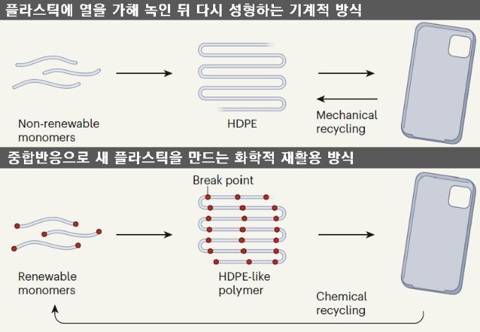 플라스틱 쓰레기의 14%만이 재활용되고 있고 그나마 기계적 재활용, 즉 플라스틱에 열을 가해 녹인 뒤 다시 성형하는 방식이라 물성이 떨어진다(위). 최근 화학자들은 플라스틱을 구성 단위체(monomers)로 해중합한 뒤 이를 원료로 해 중합반응으로 새 플라스틱을 만드는 화학적 재활용 기술을 연구하고 있다. 이렇게 만든 플라스틱은 물성을 유지한다(아래). 네이처 제공
