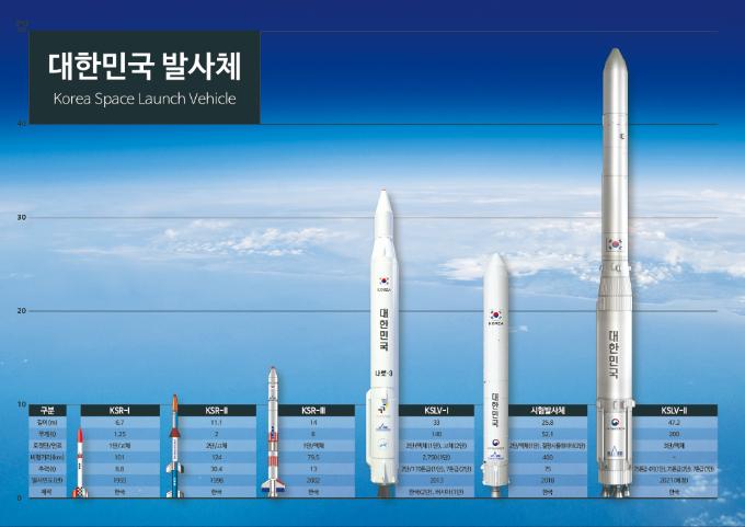 대한민국 발사체. 한국항공우주연구원 제공