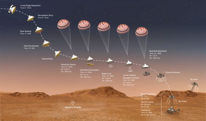 퍼시비어런스는 약 7분에 걸쳐 대기권 진입, 하강, 착륙을 수행한다. NASA / JPL-Caltech 제공