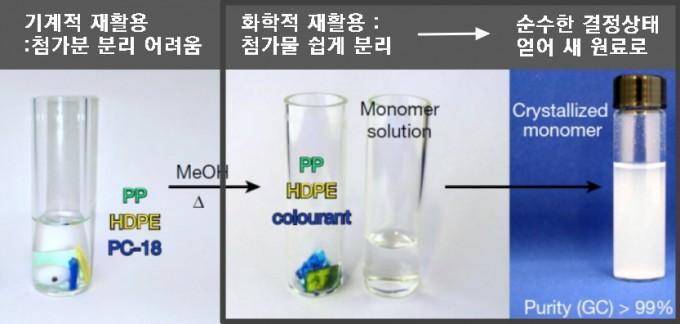 플라스틱 쓰레기에 여러 유형이 섞여 있거나 안료 같은 첨가물이 있으면(왼쪽) 기계적 재활용이 쉽지 않고 설사 만들어도 물성이 떨어진다. 반면 화학적 재활용에서는 특정 플라스틱만 단위체로 바꿔 다른 유형의 플라스틱이나 첨가물을 쉽게 분리할 수 있고(가운데) 순수한 결정 상태로 얻은 단위체를 새 플라스틱의 원료로 쓸 수 있다(오른쪽). 네이처 제공