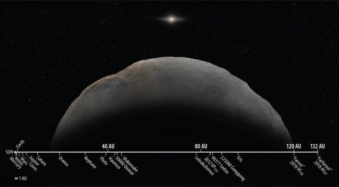 태양에서 132AU 떨어진 천체 2018 AG37이 지금까지 인류가 관측한 태양계 천체 중 가장 멀리 위치하고 있다.