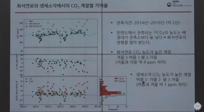 이해영 국립기상과학원 미래기반연구부 연구사는 18일 기상청 2월 온라인 기상강좌에서 발표를 진행하고 있다. 유튜브 캡쳐