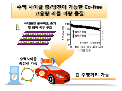 500번 충·방전해도 높은 에너지 밀도 유지하는 양극 소재 합성법 개발했다