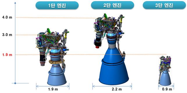 3단 발사체인 누리호의 1, 2, 3단에 들어가는 액체엔진의 크기. 1단과 2단에는 모두 75t급 액체엔진이 들어가지만 작동하는 환경이 다르기 때문에 크기가 다르다. 한국항공우주연구원 제공