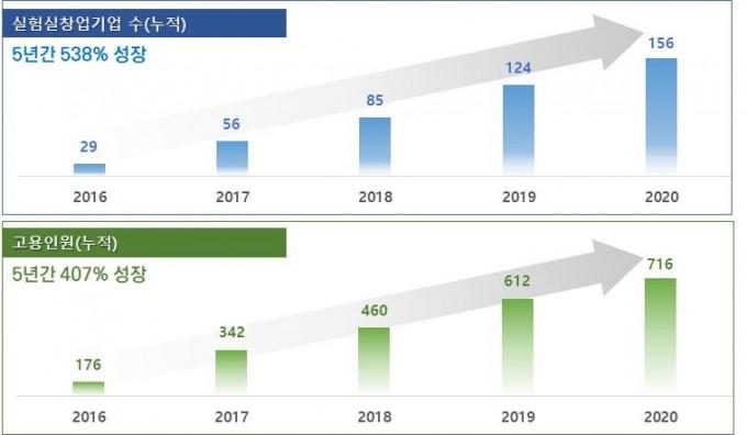 한국형 아이코어 사업의 주요 성과. 과기정통부 제공.