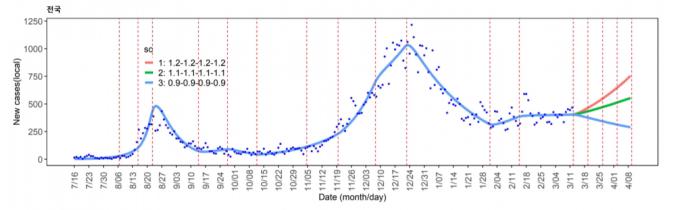 이효정 국가수리과학연구소 부산의료수학센터장 연구팀은 12일까지의 확진자 데이터를 토대로 현재 R값을 1.09로 추정했다. 향후 4주 동안 R값이 1.1로 유지될 경우 하루 확진자 수가 19일 431명, 25일 468명, 4월 2일 510명, 4월 9일에는 554명이 발생한다고 예측했다. 다만 확산세가 감소해 R값을 0.9로 유지하면 4월 9일 하루 확진자 수가 288명까지 줄어들 것으로 예상했다. 수리연 보고서 캡처