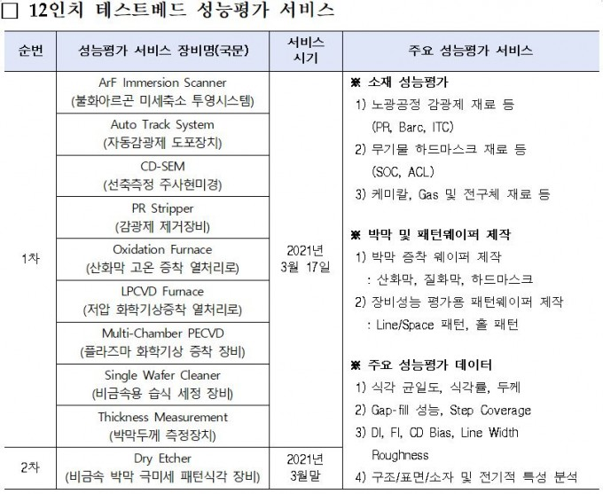 제공 서비스 목록. 과학기술정보통신부 제공