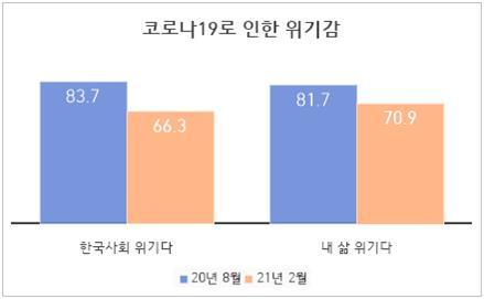 '코로나로 한국사회 위기'인식…83.7%→66.3%로 6개월새 17.4%↓
