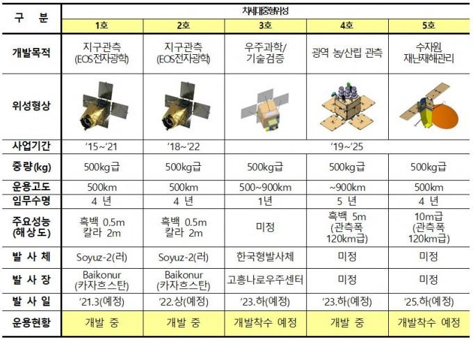 차세대중형위성 계획도. 한국항공우주연구원 제공