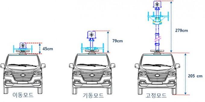 차량 위에 달아 활용하는 이동형 안테나의 길이를 조절해 성능을 높이는 기술이 개발됐다. 한국전자통신연구원 제공