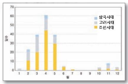 옛 문헌 기록을 토대로 만든 삼국시대, 고려시대, 조선시대의 월별 황사일수. 4월에 황사 일이 가장 많고, 8월,9월에 없는 것을 알 수 있다. 기상청 제공