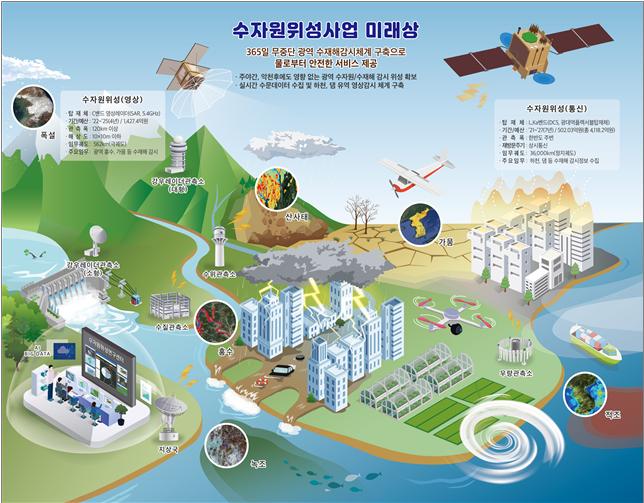 환경부가 이달 17일 ′수자원위성 개발 및 운영 기본계획(2021~2028년)′을 발표했다.그림은 수자원위성 사업 목표 개념도. 환경부 제공