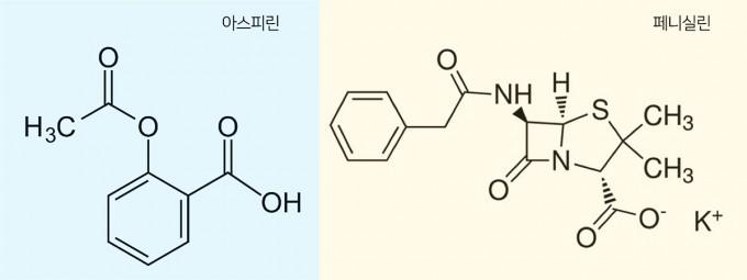 아스피린(왼쪽)과 페니실린(오른쪽)의 구조식. 1897년 독일 바이엘 사의 연구원 펠릭스 호프만이 버드나무 껍질에서 추출한 살리실산으로부터 진통제인 아스피린을 개발했다. 한편, 1928년 영국 생물학자 알렉산더 플레밍이 푸른곰팡이에서 최초의 항생제인 페니실린을 발견했다. IBS 제공