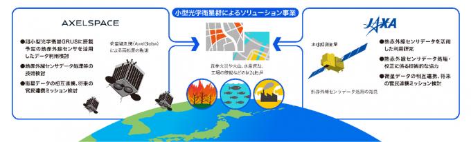 악셀스페이스는 최근 일본우주항공연구개발기구(JAXA)와 악셀글로브 위성을 이용한 연구 협력에 합의했다. 악셀스페이스 제공
