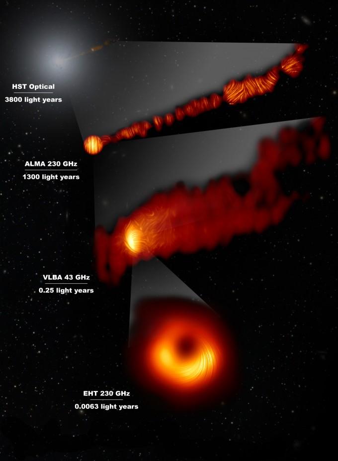 M87 은하 중심과 주변을 다양한 해상도의 전파망원경으로 편광 관측한 결과를 비교한 영상이다. 맨 위부터 순서대로 HST(광학망원경), 칠레의 밀리미터·서브밀리미터간섭계(ALMA), 세계 각지의 전파망원경으로 하나의 천체를 동시 관측하는 초장기선전파간섭계(VLBI), EHT연구팀이 관측한 M87 은하 중심부 관측 영상이다. 전파망원경의 해상도가 높을수록 블랙홀을 세밀하게 관측할 수 있다. 한국천문연구원 제공.