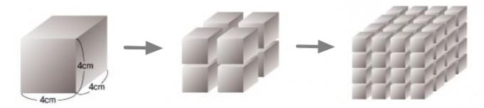 한 모서리가 4cm인 정육면체를 8등분, 16등분한 모습이다. 먼지의 양이 같아도 하나의 입자 크기가 작아지면 총 표면적은 커진다. 수학동아DB