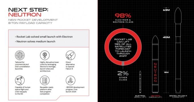로켓랩은 1일 차기 발사체 ′뉴트론′ 개발 계획을 공개했다. 로켓랩 제공